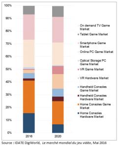 world_video_game_market