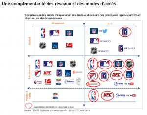 Sport_content_complementarite_reseaux_modes_acces_IDATE_DigiWorld